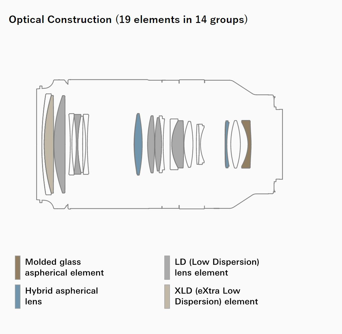 32-Optical-Construction